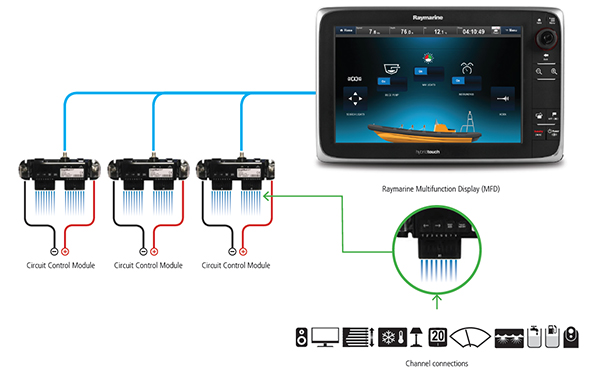 Tipico sistema Digital Switching